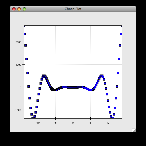 Interactive plotting with Chaco — Chaco 4 8